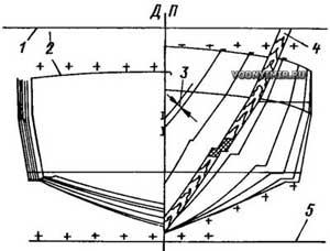 Разбивка на плазе обводов лекал матрицы