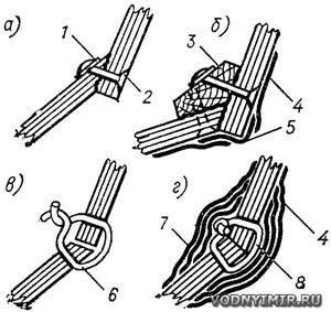 Способы обшивки корпуса