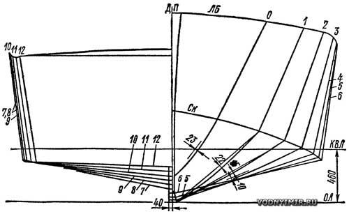 Теоретический чертеж корпуса катера «Сивуч»