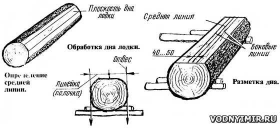 Определение средней линии, обработка и разметка дна лодки