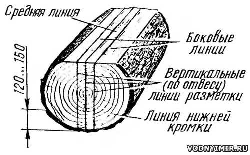 Разметка торцов заготовки