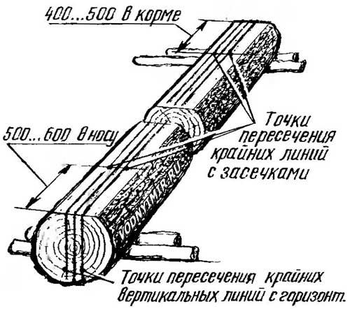 Определение длины носа и кормы лодки. Выделение реперных точек