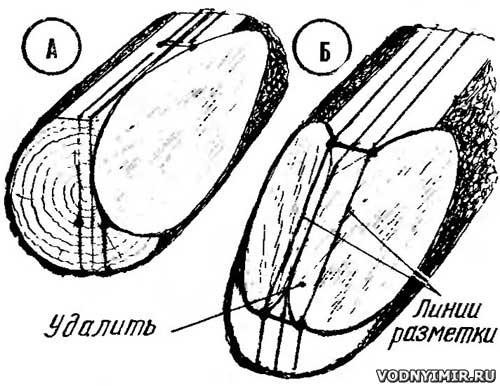 Обработка оконечностей: А — формирование щек, Б — обработка штевня