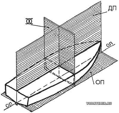 Проект лодки-плоскодонки из