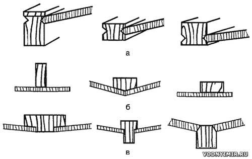 Разновидности килей