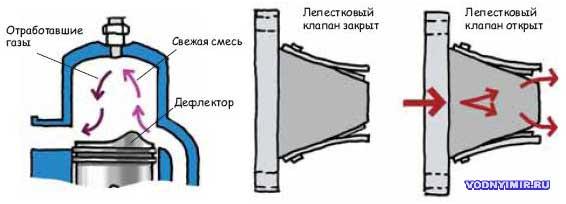 регулировка лепесткового клапана лодочного мотора