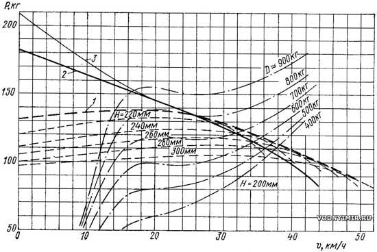 расчет параметров лодки