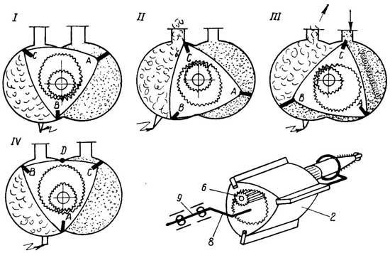Роторный двигатель: принцип