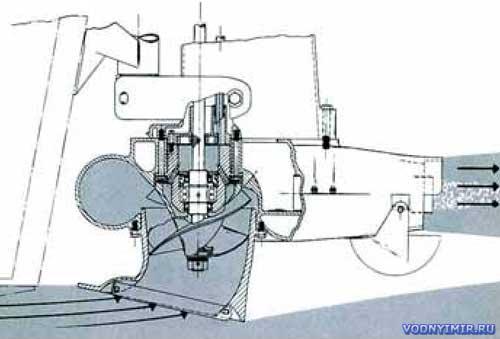 Схема действия центробежного водометного движителя