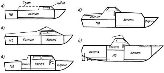 Устройство катера схема