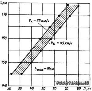Рис. 2. Диаграмма для определения длины прогулочных лыж в зависимости от веса лыжника и скорости катера Vk