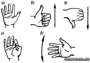 Рис. 5. Сигналы воднолыжника: а — «все в порядке»; б — «увеличить скорость»; в — «уменьшить скорость»; г — «скорость нормальная»; д — «направление поворота».