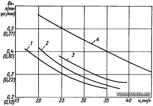 Моторная лодка: путевой расход топлива на полном ходу. Экономичность подвесного лодочного мотора