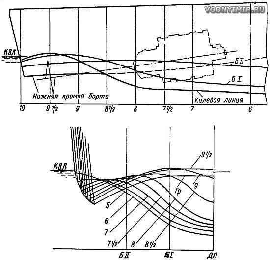 Пример сложных обводов с подъемом днища и подводом воды к винту