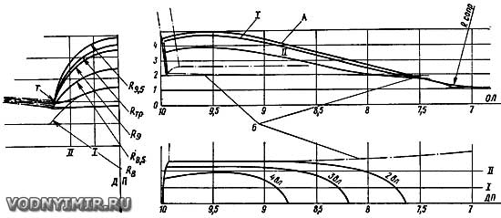 Пример теоретического чертежа