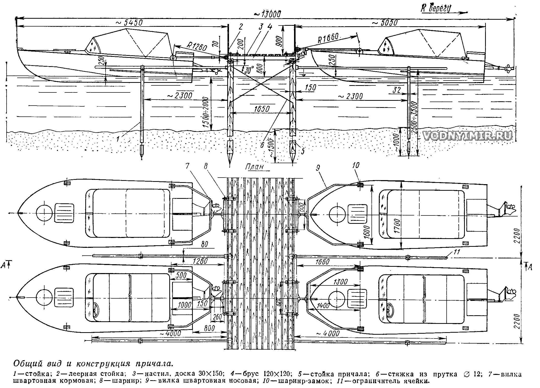 Prístroj na dokovanie lode