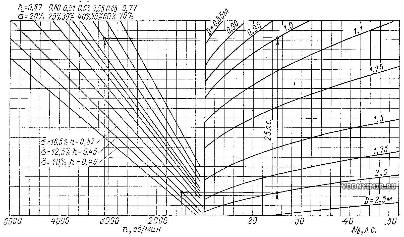 Рассчитать тягу винта ударопрочный чехол к квадрокоптеру mavic combo